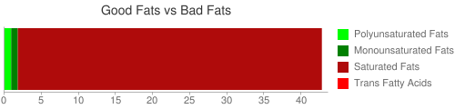 Good Fat and Bad Fat comparison for 170 grams of Candies, confectioner's coating, yogurt